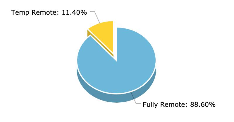 Percentage of Fully Remote vs Temp Remote - Remote Game Jobs stats